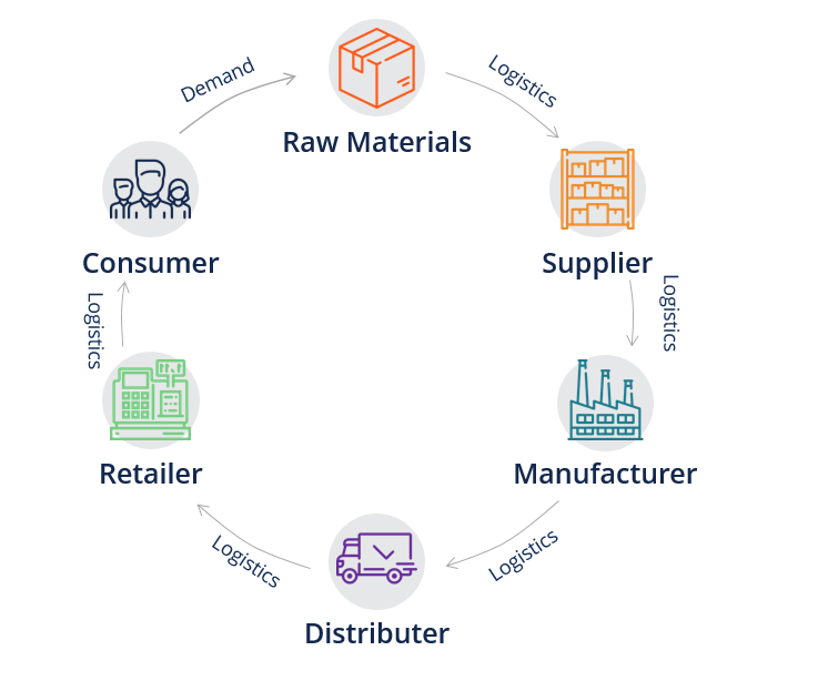 Supply Chain Management: From Raw Materials to Finished Products ...